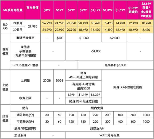 ROG Phone 5台灣之星資費方案。(台灣之星提供/黃慧雯台北傳真)
