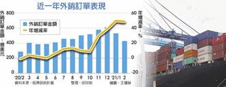連12紅 最強2月 外銷訂單年增48.5%