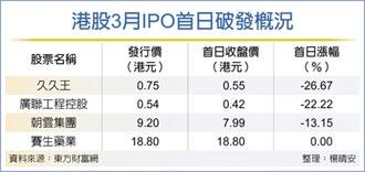 今年三成香港新股 首日破發