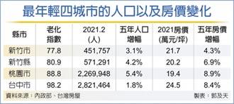桃竹台中列年輕城市 房價成長亮眼