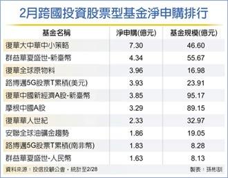 美債殖利率修正波 大中華、A股基金成加碼首選