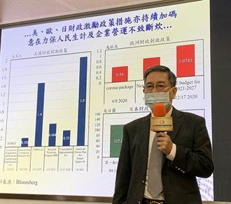 元大寶華上修台灣今年GDP年增至4.4% 關注景氣過熱之虞