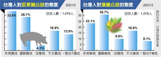 台湾人对反莱猪公投的态度、台湾人对藻礁公投的态度