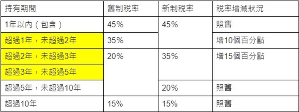 表:房地合一稅2.0舊制、新制對照表(境內個人)