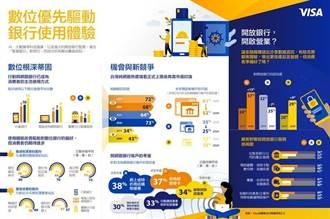 Visa:過半台灣民眾躍躍欲試開戶純網銀