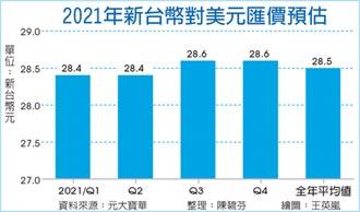 元大寶華:台幣28字頭成全年常態