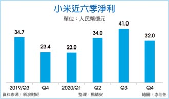 小米去年獲利130億人民幣