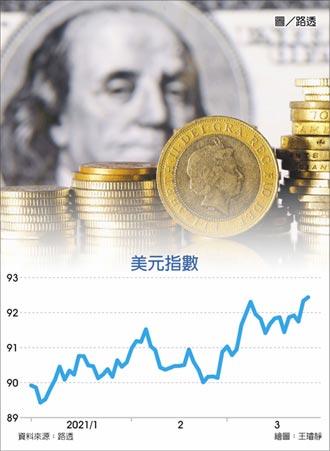 美元指數 衝抵四個月高點