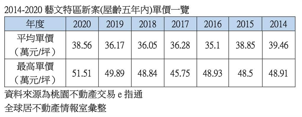 2014-2020藝文特區新案(屋齡五年內)單價一覽