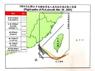 台美簽署海巡備忘錄 共機大舉擾台