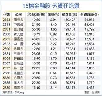 金融股擁四大利多 外資狂掃