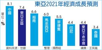 世銀報告 東亞今年經濟展望 中、越最強