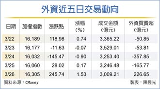 外資回來了 台股戰3月高峰