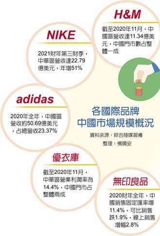 H&M中國 去年吸金74億人民幣