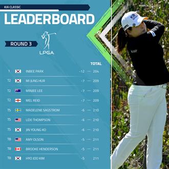 LPGA》起亞菁英賽朴仁妃領先5桿 徐薇淩並列11