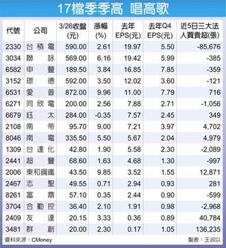 17檔EPS季季增 前景亮