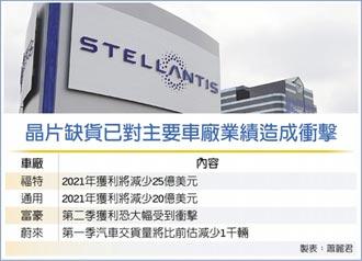 晶片荒持續發酵 Stellantis、日產陷停工潮