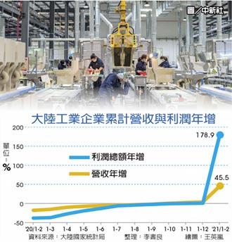 陸前2月工業利潤 年增1.79倍