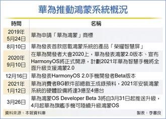 華為:鴻蒙手機今年拚2億支
