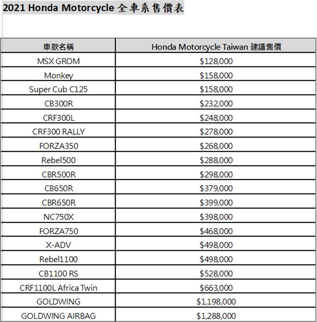 Honda Motorcycle 2021 Honda二輪全車系正式售價發表 暨 MSX GROM全新進化 樂趣登場