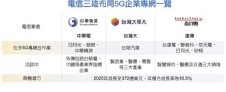 中華電5G專網 商機大爆發