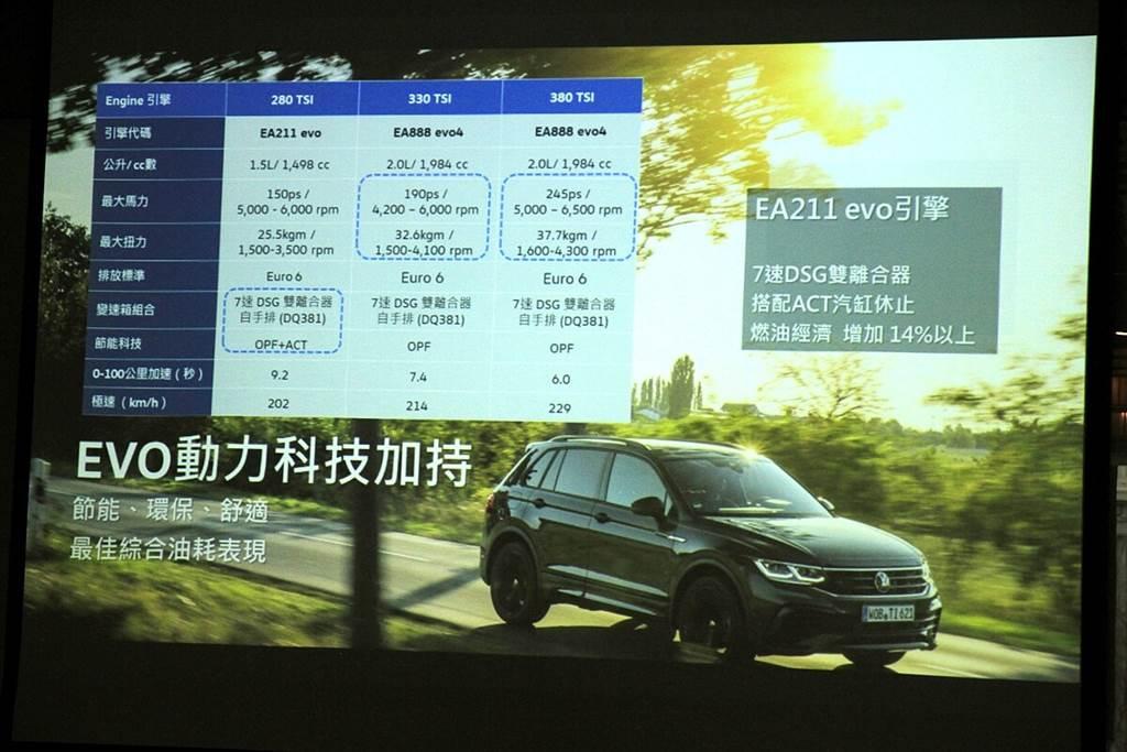 Volkswagen小改款Tiguan的IQ智慧升級!& 280 TSI Elegance試駕心得