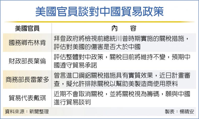 美國官員談對中國貿易政策