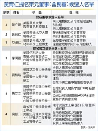 東元內戰 黃育仁提7席董事