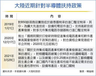 陸挺積體電路 免徵進口關稅