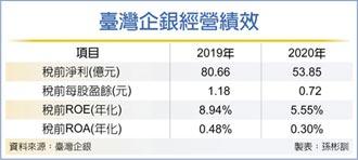 臺企銀放款 今年拚增5%