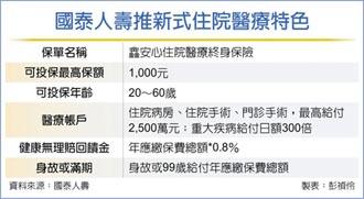 國壽鑫醫療險 主打健康回饋金
