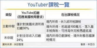 YouTuber美國課稅 財長:無重複問題