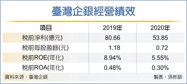 臺灣企銀經營績效