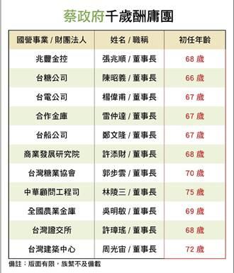 藍拒協商國營事業預算 列民進黨「千歲酬庸團」
