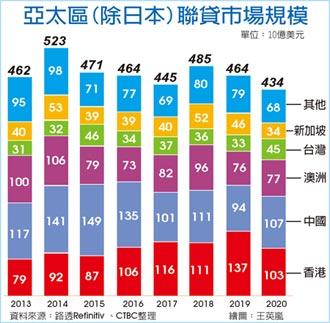 五大強項加持 中信銀 連五年獲亞洲聯貸大獎
