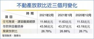 打炒房成效緩 七國銀房貸占比快超標