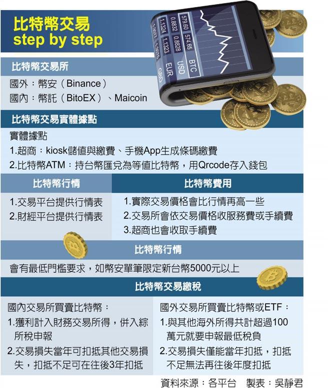 比特幣交易step by step