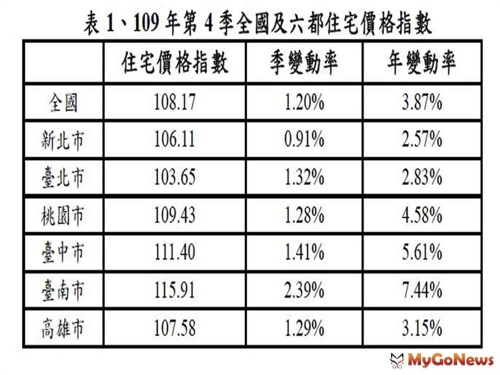 6都住宅價格亦呈現持續上升,其中台南市、台中市較上季上升2.39%、1.41%、較2020年同季上升7.44%、5.61%,上升幅度最為明顯。此外,台北市住宅價格指數從106年起下降修正,但在2020年第3季轉為上升,本季上升幅