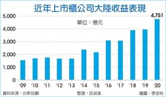 上市櫃大陸轉投資 去年猛賺4,751億新高