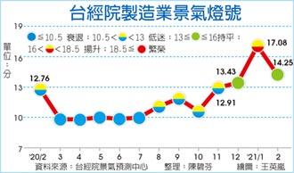 台經院:前二月製造業景氣 2011年來最熱