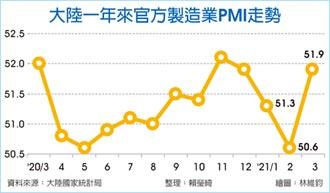 陸3月PMI 創三個月新高