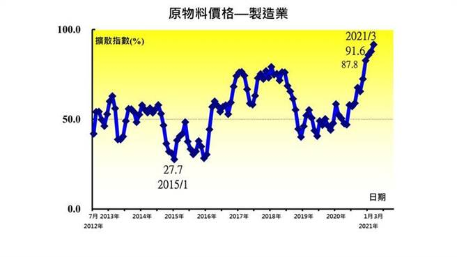 台灣製造業之原物料價格指數 3月出現創編以來首次站上90的上升。(資料來源/中經院)