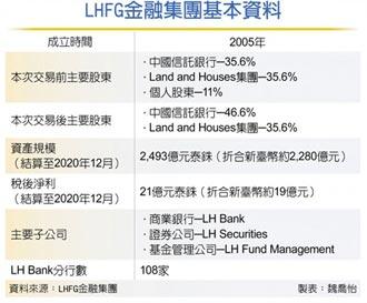 中信躍泰國LHFG最大股東