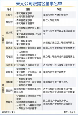 東元內戰 三方聯盟提11席董事 7席新血