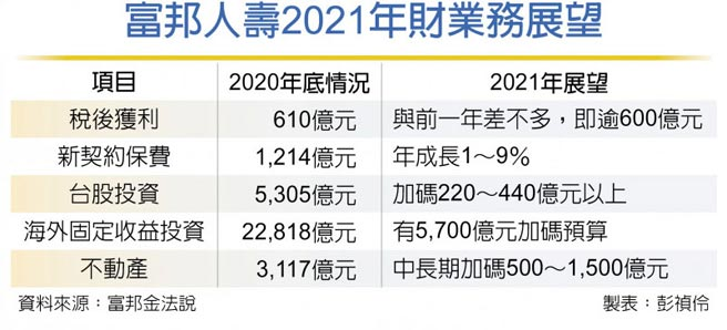 富邦人壽2021年財業務展望