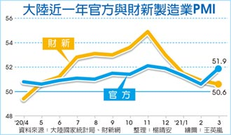 3月財新製造業PMI減速