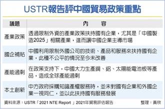 美貿易代表署:中國是全球產能過剩元凶