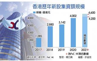 香港首季IPO集資1,300億港元 年飆8倍