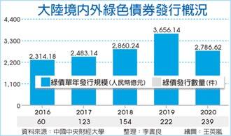中國首季綠債發行衝157億美元