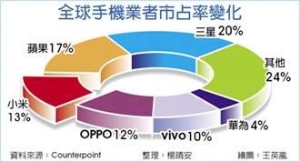 小米超越華為 成陸最大手機廠